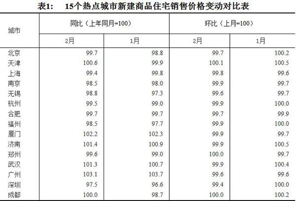 15个热点城市新建商品住宅销售价格变动对比表。图片来源:国家局官网